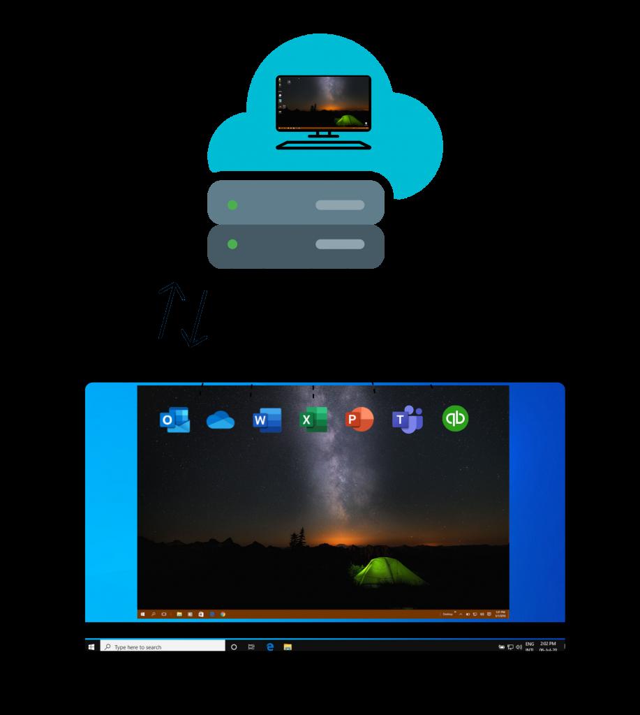 Illustration describing the Cloud functionality of Azure Virtual Desktop